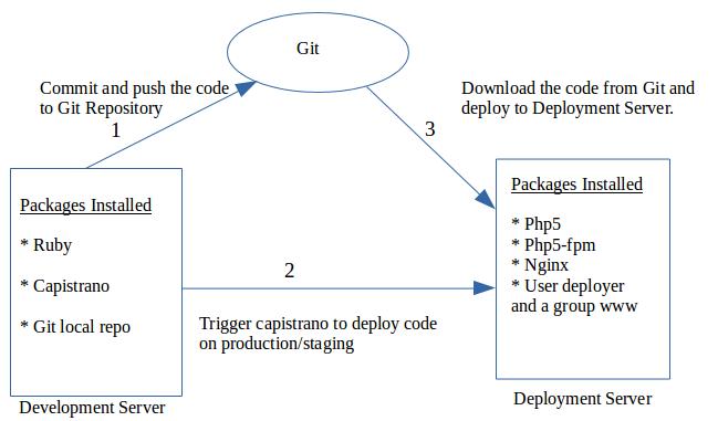 cap_deployment_block_diagram