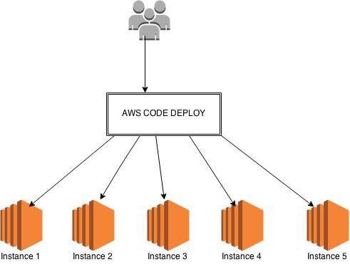 Deploying code using AWS CODE DEPLOY