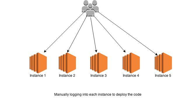 Deploying code without using AWS CODE DEPLOY
