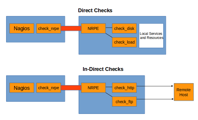 14_Direct_Indrect_npre_checks