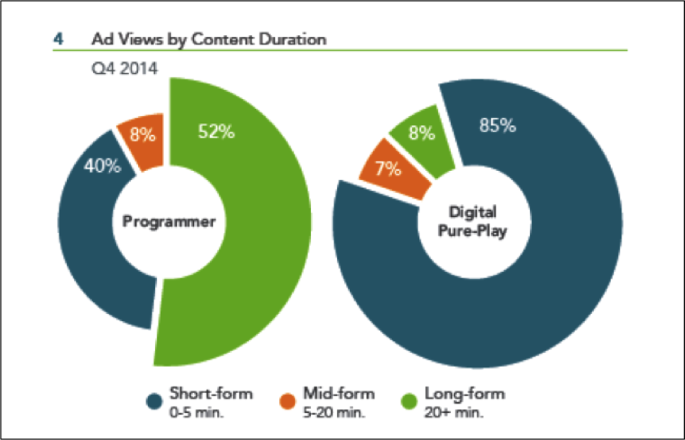 Freewheel Video Monetisation report 2014