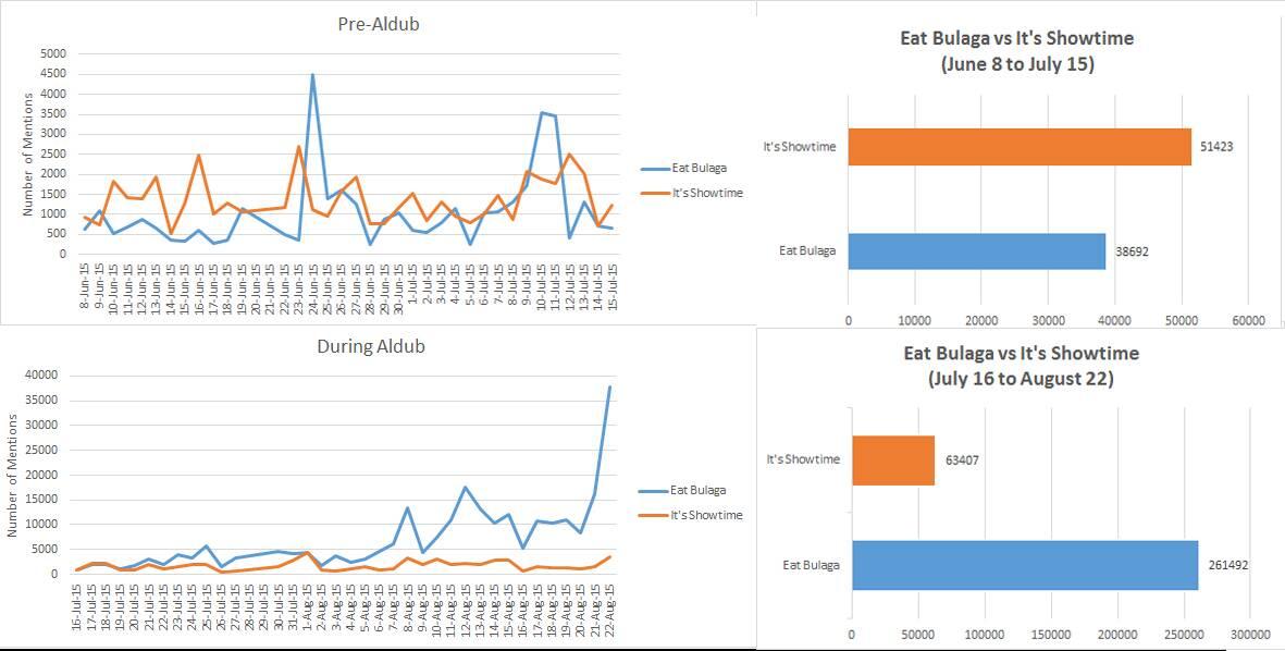 eat bulaga vs showtime