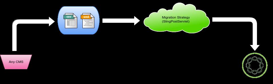 Migration flow in AEM