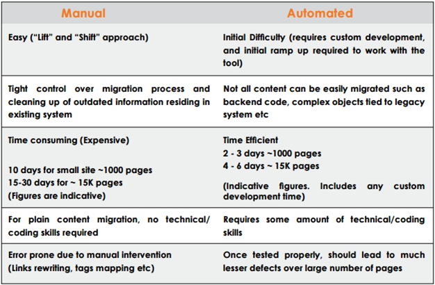 Differences between manual and automatic content migration