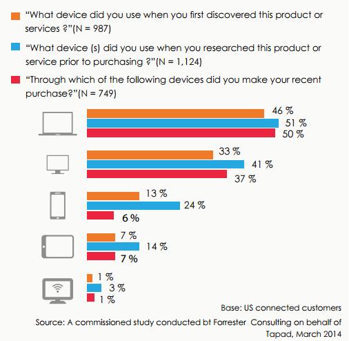 challenges-multi-device-behavior-analytics