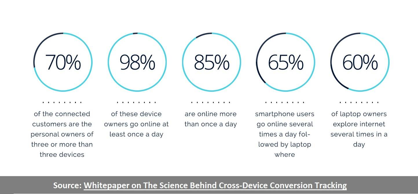 multi-device-behavior-of-connected-consumers