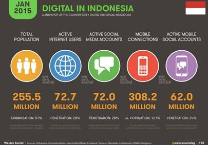 Indonesia's Internet usage profile (We Are Social)