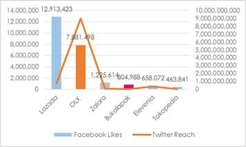 Facebook and Twitter performance