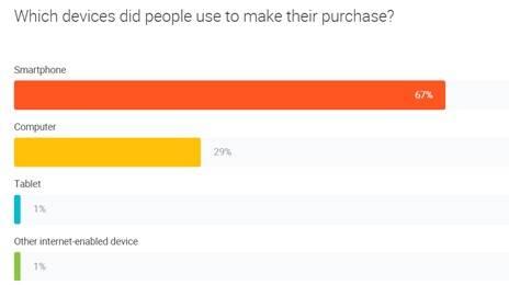 (Google- Consumer Barometer)