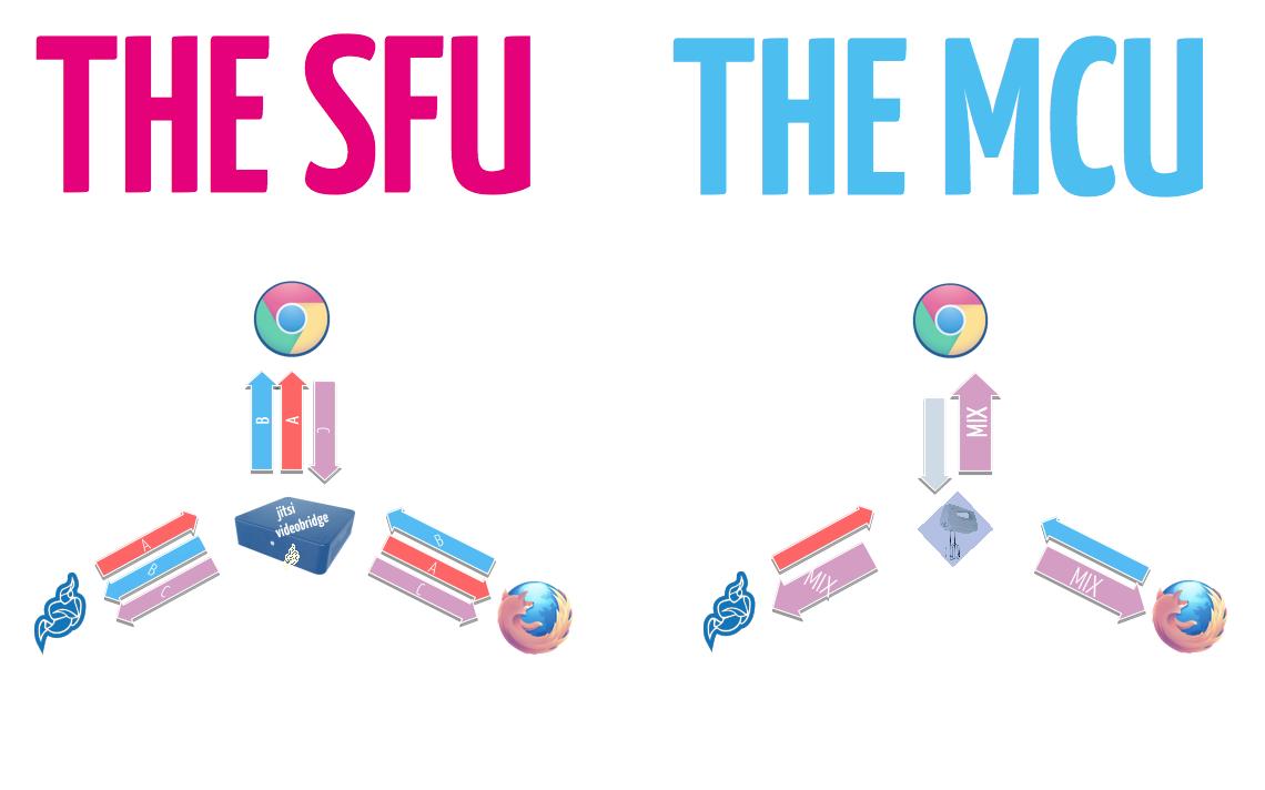 sfu_vs_mcu