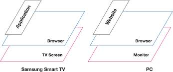 Smart TV Structure