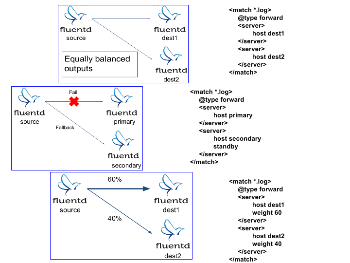 Fluentd_active-active