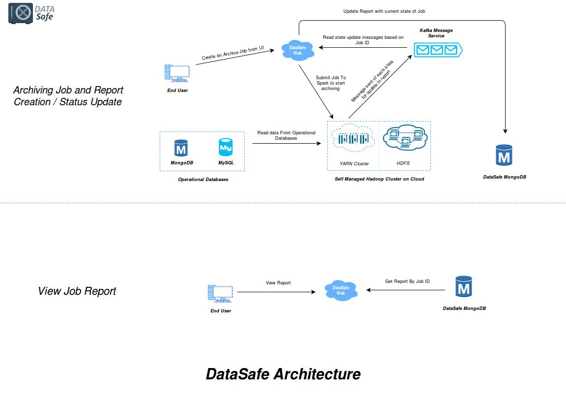 TTND DataSafe - Architecture(1)