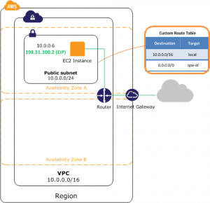 VPC with public subnet