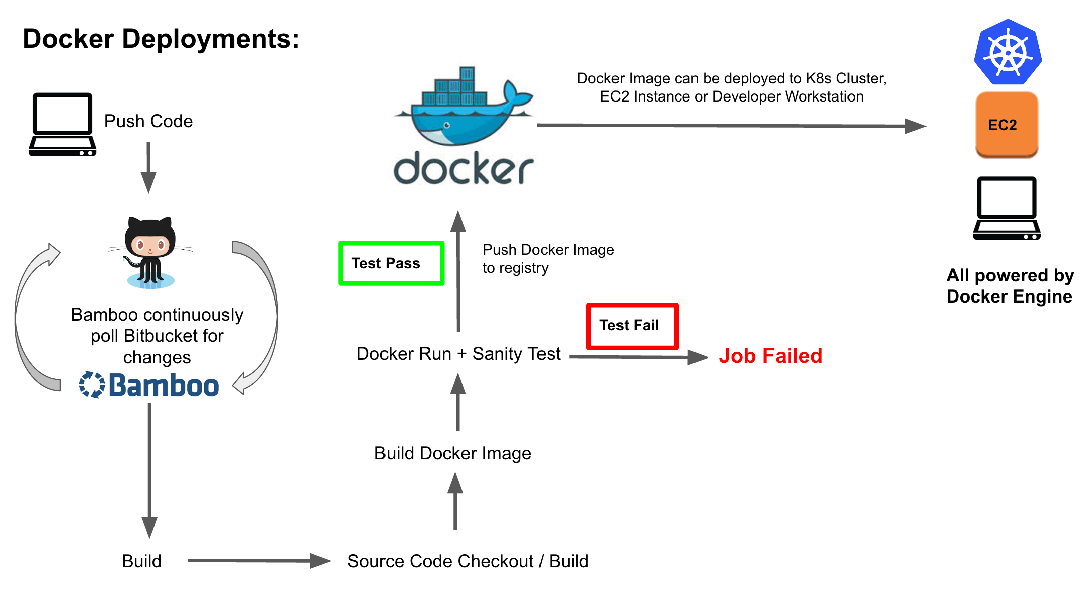automated docker deployments