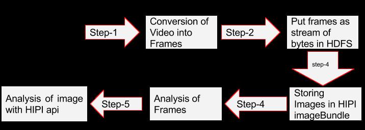 blog-on-video-analytics---1-