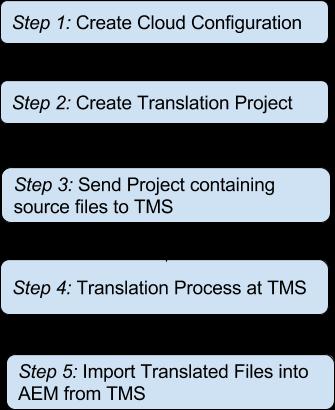 Translation Connector Steps
